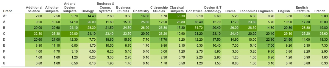 Results per subject